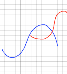 The Sigmoid Curve: How To Lead From The Front